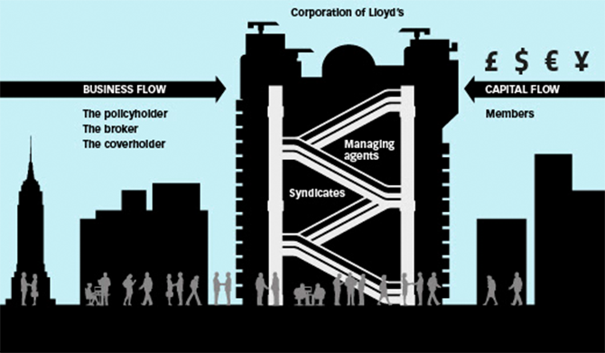 How the Lloyd's market works